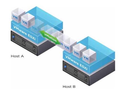 vMotion et VMware