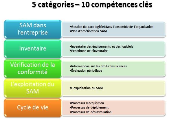 Categories competences