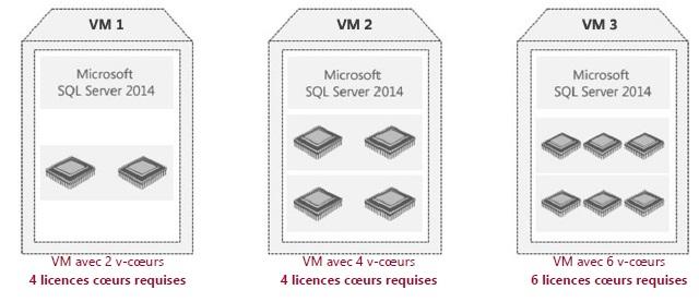 Calcul de licences en fonction du nombre de coeurs processeurs