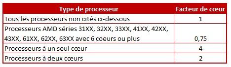 Coefficient multiplicateur pour types de processeurs