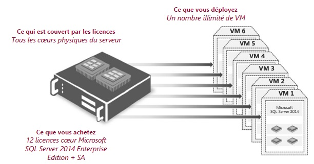 Nombre de machines virtuelles sont couvertes par les licences SQL Server 2014 Enterprise Edition